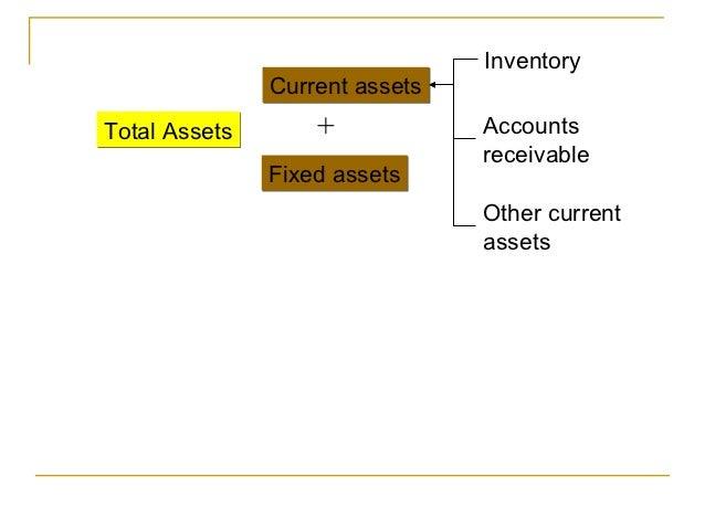 Inventory               Current assetsTotal Assets       +            Accounts                                receivable  ...