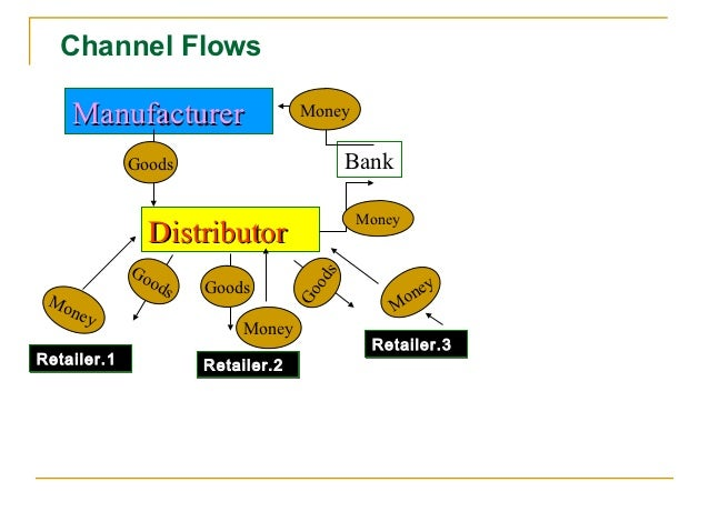 Channel Flows    Manufacturer                      Money             Goods                            Bank                ...