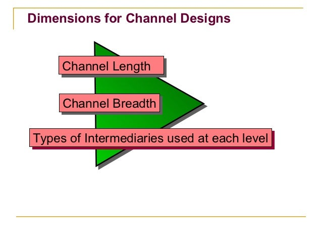 Dimensions for Channel Designs     Channel Length     Channel Length     Channel Breadth     Channel BreadthTypes of Inter...