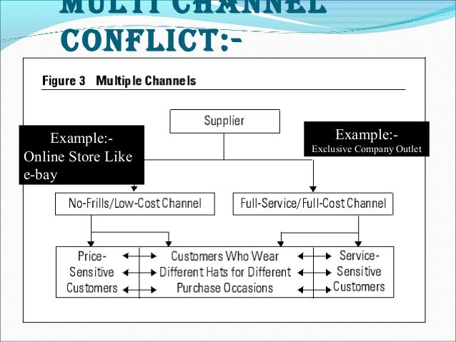 channel conflict Channel conflict occurs when manufacturers disintermediate their channel partners, such as distributors, retailers, dealers, and sales representatives, by.