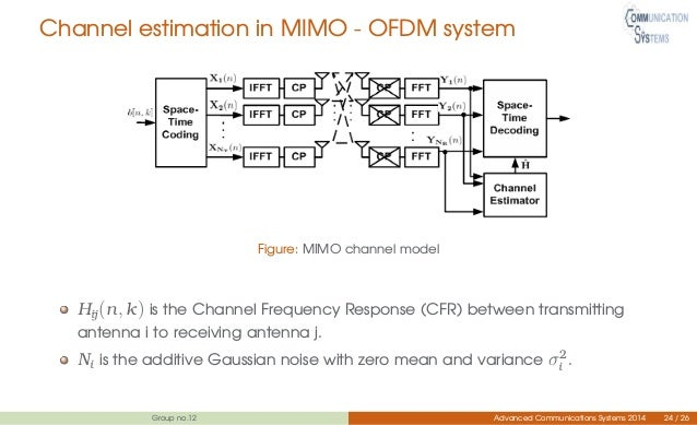 estimation of ofdm system in real Class of cyclic-based estimators for frequency-offset estimation of ofdm systems ieee transactions on communications 200048(11):1955.