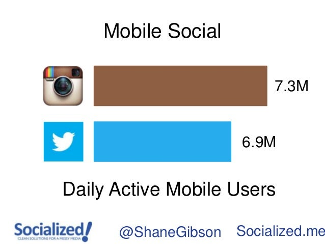 Mobile Social                          7.3M                     6.9MDaily Active Mobile Users      @ShaneGibson   Socializ...