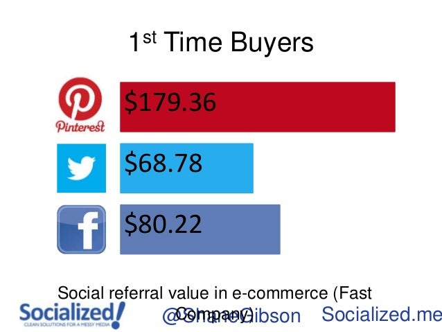 1st Time Buyers       $179.36       $68.78       $80.22Social referral value in e-commerce (Fast               @ShaneGibso...