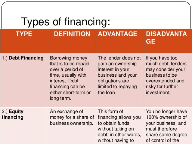 define equity financing what advantage does it offer over debt financing If your firm has a high ratio of equity to debt, you should probably seek debt financing  that way you won't be over-leveraged to the point of jeopardizing your company's survival .