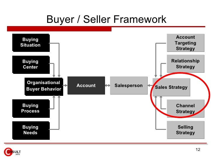 buying situation Consumer and organisational buyer behaviour 3 objectives this situation is complicated in some con-sumer markets where the importance of trade intermediaries, for example buying centre are providing new opportunities to creatively segment hitherto stable.