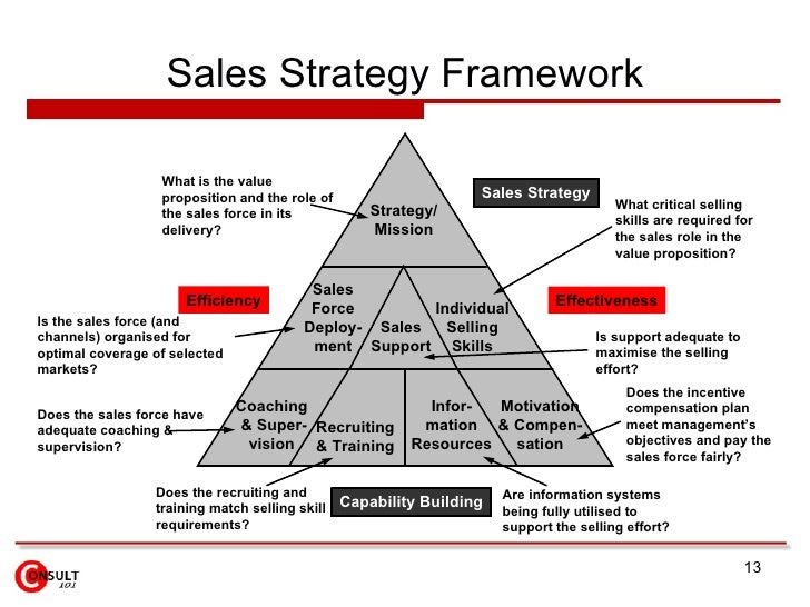 Sales Strategy Template