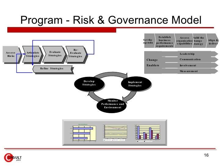 Program - Risk & Governance Model Set the agenda Establish business performance requirements Assess organisation  capabili...