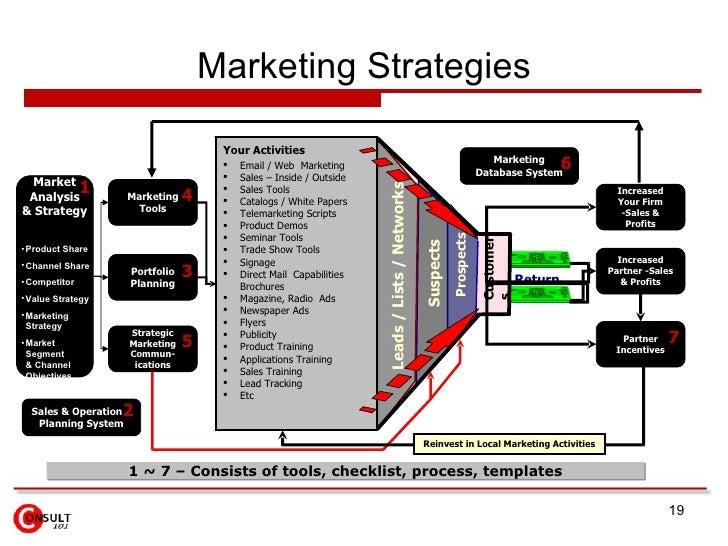 Marketing Strategies Partner Incentives Portfolio Planning Marketing Tools <ul><li>Email / Web  Marketing </li></ul><ul><l...