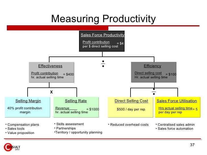 Measuring Productivity Sales Force Productivity Profit contribution per $ direct selling cost = $4 Selling Margin 40% prof...