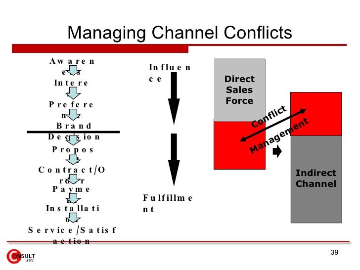 Managing Channel Conflicts Awareness Proposal Interest Preference Brand Decision Contract/Order Payment Installation Servi...