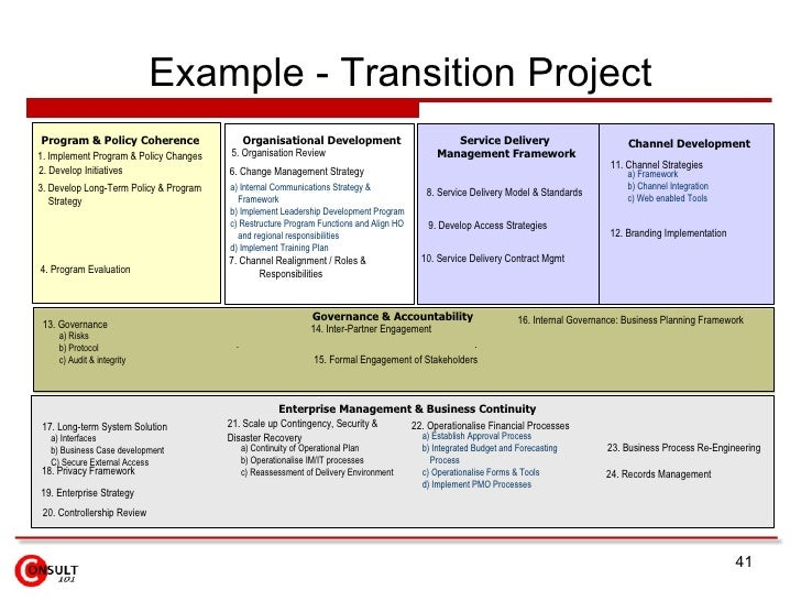 Project Management Transition Plan - Plan