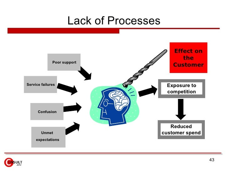 Lack of Processes Unmet  expectations Effect on the Customer Poor   support Confusion Exposure to competition Reduced cust...