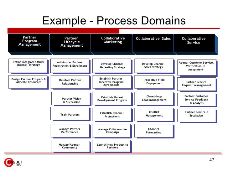 ... 47. Example   Process Domains Partner Program ...