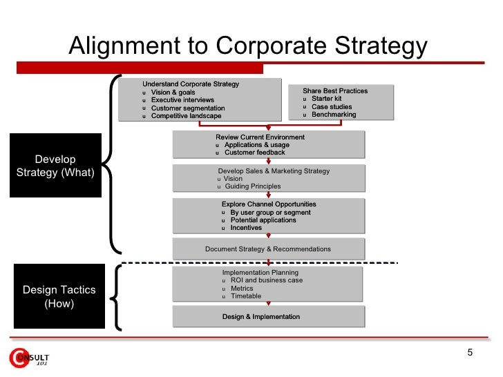 Alignment to Corporate Strategy   Review Current Environment u Applications & usage u Customer feedback  Develop Sales & M...