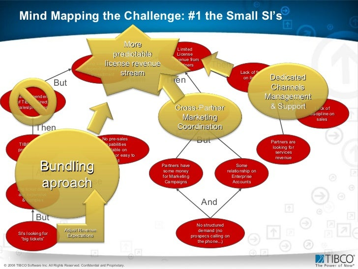 Mind Mapping the Challenge: #1 the Small SI's Limited License Revenue from Partners Lack of focus on license sales Partner...