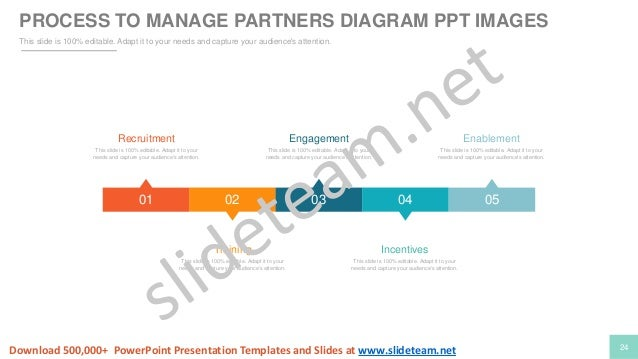 channel sales marketing and strategy plan powerpoint presentation ppt