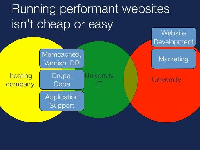 University  The difference  Acquia  Website  Development  Marketing