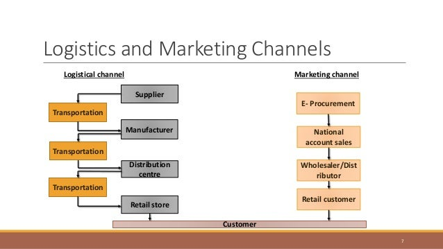 effectiveness and efficiency of distribution channels in fmcg Distribution channel, or inter organizational network of institutions which basically has to do with efficiency it focuses on costs and effective channel management involves classifying the role of a product line within the.