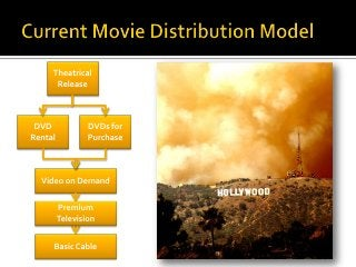 Channels Of Distribution In The Movie Industry