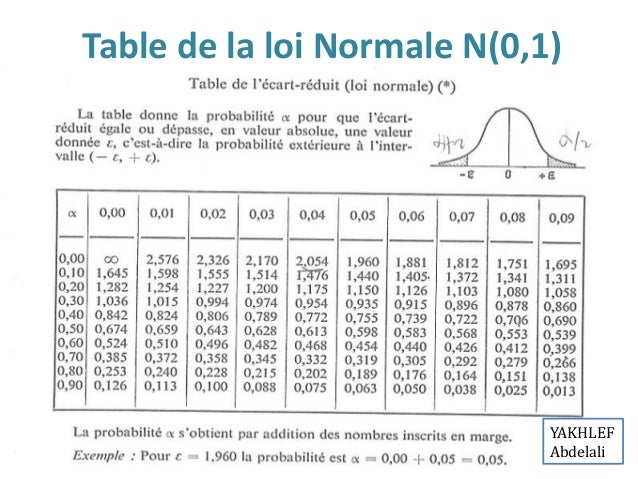 Exercices corrig s chantillonnage et estimation for Table quantile loi normale