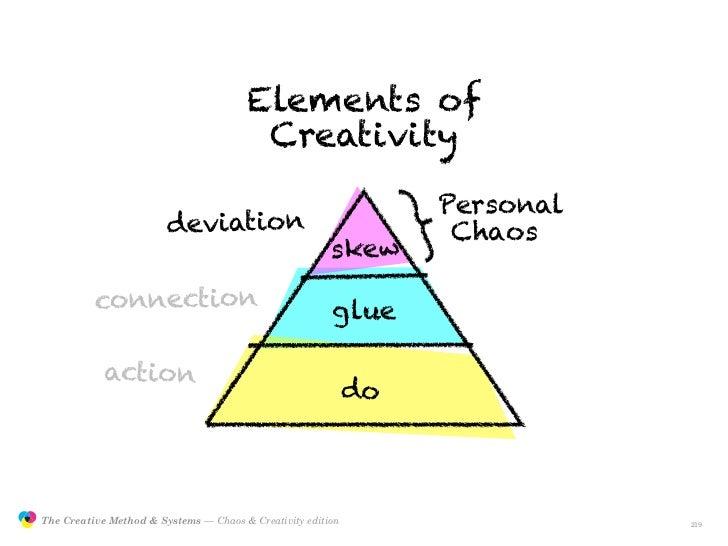 Elements of                                                         Creativity                                            ...