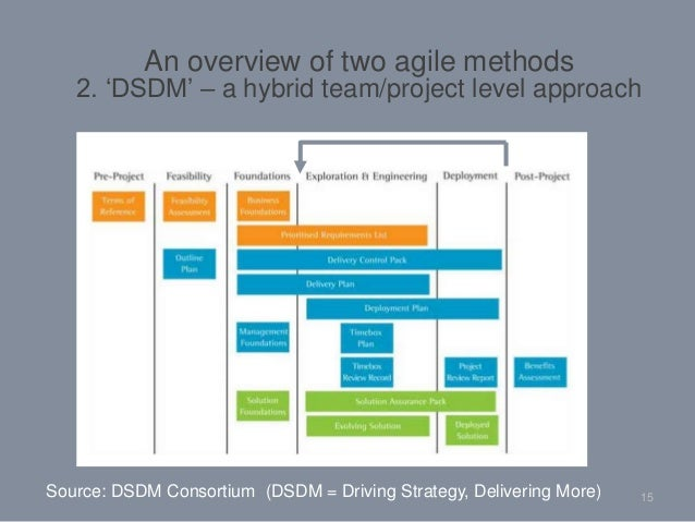 15Source: DSDM Consortium (DSDM = Driving Strategy, Delivering More) An overview of two agile methods 2. 'DSDM' – a hybrid...