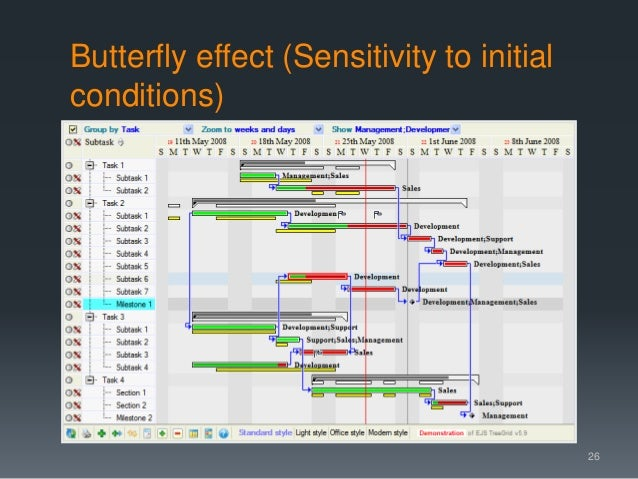 Butterfly effect (Sensitivity to initial conditions) For want of a nail the shoe was lost For want of a shoe the horse was...