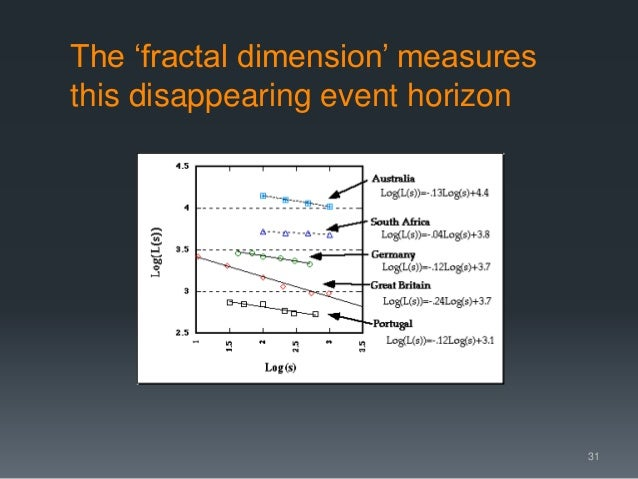 The 'fractal dimension' measures this disappearing event horizon 31