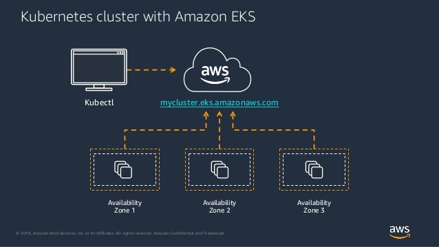 © 2018, Amazon Web Services, Inc. or its Affiliates. All rights reserved. Amazon Confidential and Trademark Kubernetes clu...