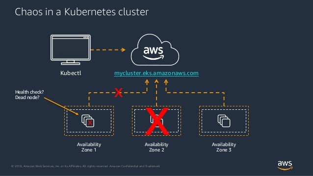 © 2018, Amazon Web Services, Inc. or its Affiliates. All rights reserved. Amazon Confidential and Trademark Chaos in a Kub...