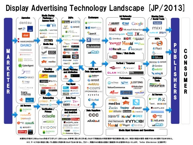 Display Advertising Technology Landscape [JP/2013]                   Media Buying                                         ...