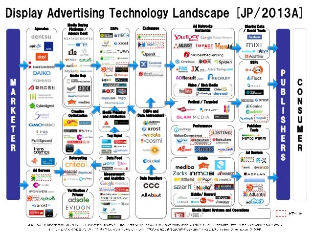 Display Advertising Technology Landscape [JP/2013A] M A R K E T E R P U B L I S H E R S C O N S U M E R Agencies Media Buy...