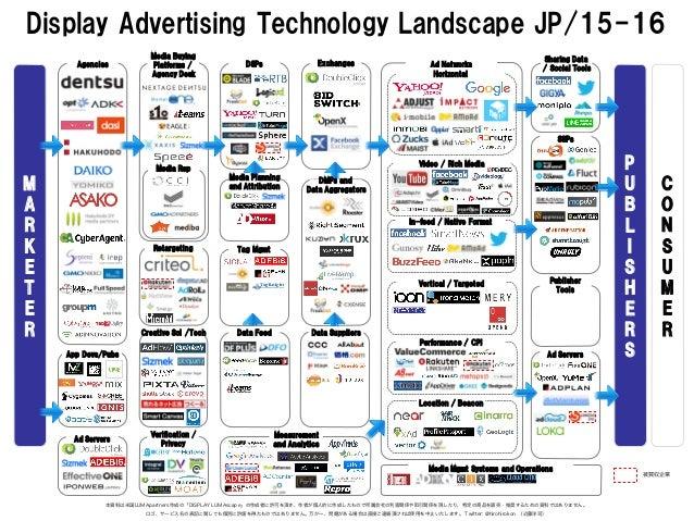 Display Advertising Technology Landscape JP/15-16 本資料は米国LUMApartners作成の「DISPLAY LUMAscape」の作成者に許可を頂き、作者が個人的に作成したもので所属会社...