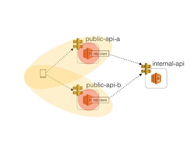 Applying principles of chaos engineering to serverless