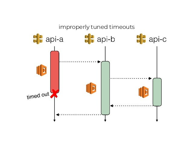 the goal of a timeout strategy is to give HTTP requests the best chance to succeed, provided that doing so does not cause ...