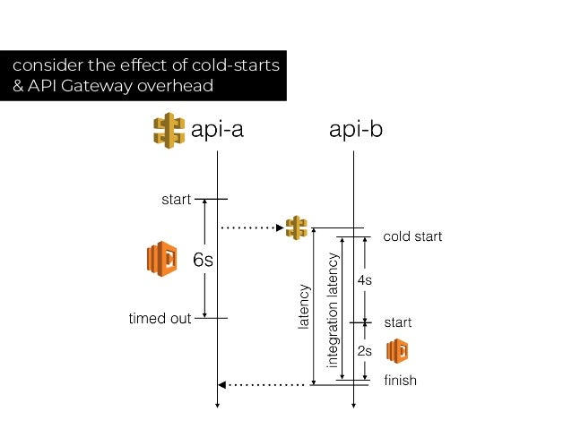 STEP 3. inject realistic failures e.g. server crash, network error, HD malfunction, etc.