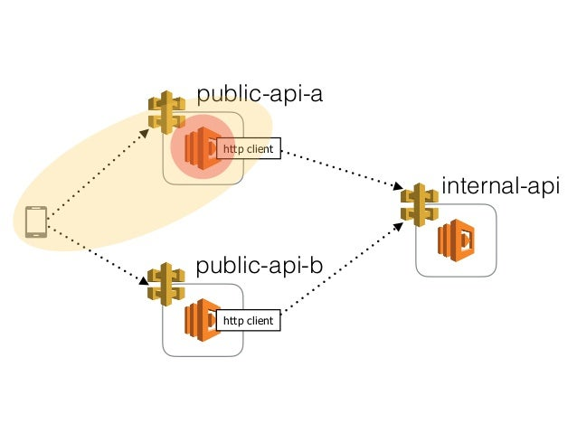 vaccinate your serverless architecture against failures