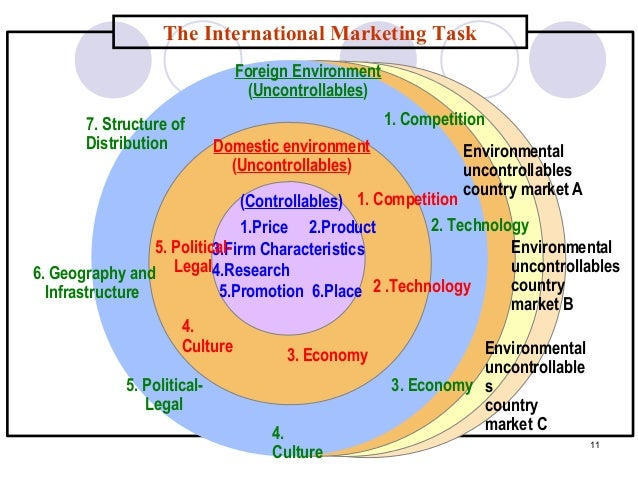 marketing mix scope Chapter 1 the nature of marketing the marketing mix marketing and business performance the scope of marketing planning marketing activity.