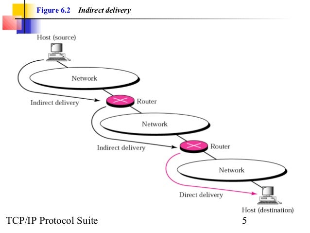 Chap 06 delivery and routing of ip packets
