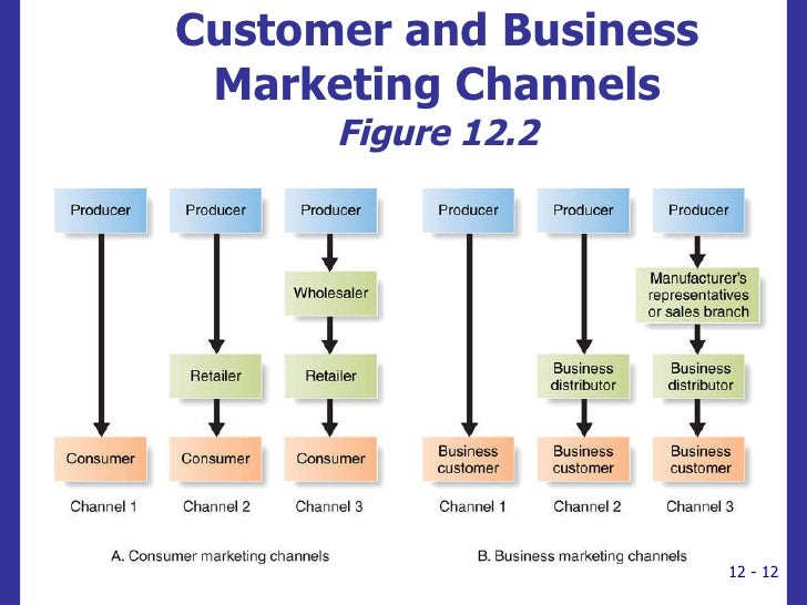 i the importance of channels of distribution You can evaluate a new distribution channel or improve your channel marketing / management at any time it's especially important to think about distribution when you're going after a new customer segment, releasing a new product, or looking for ways to aggressively grow your business.
