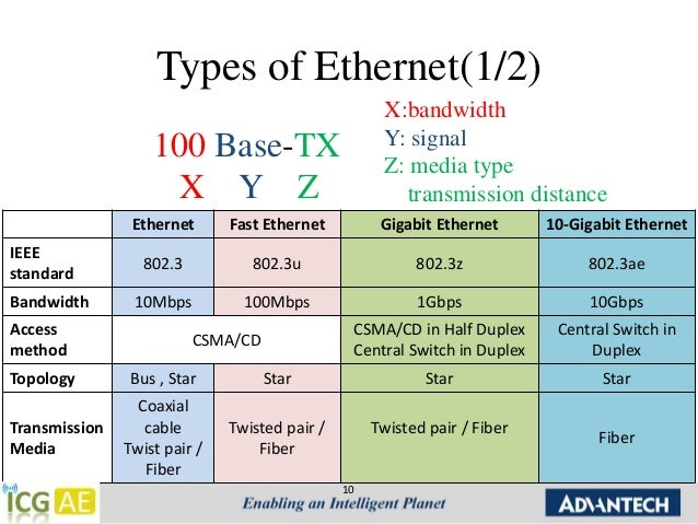 Chap 1 Ethernet Introduction