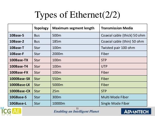 Chap 1 Ethernet Introduction