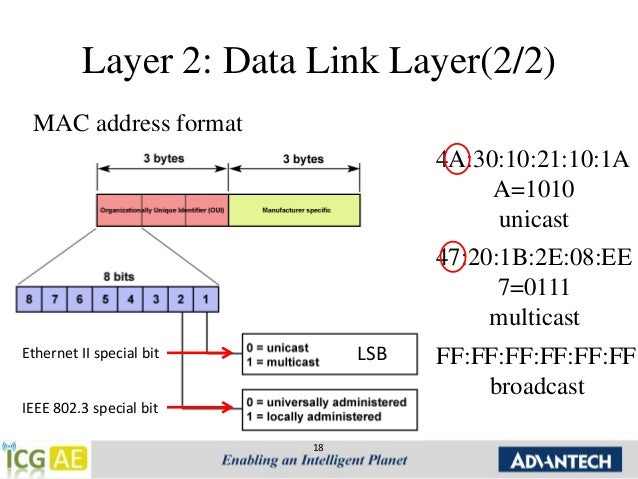 Multipoint Topology Chap.1 ethernet introd...