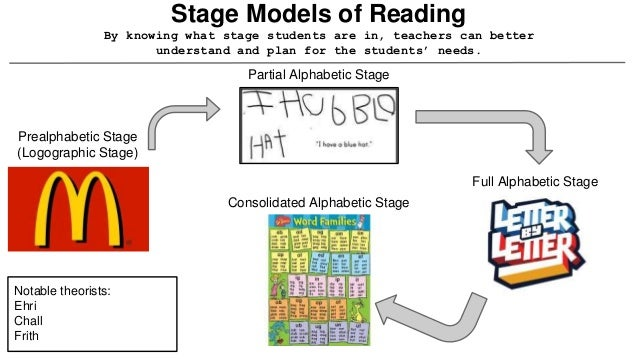 Holdaways Theory Of Literacy Development Reading Is A Natural Developmental Occurrence Parents Are Models For Children Social Interaction 5