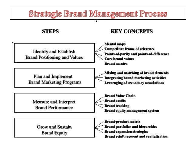 Chap 1 Brands Amp Brand Management