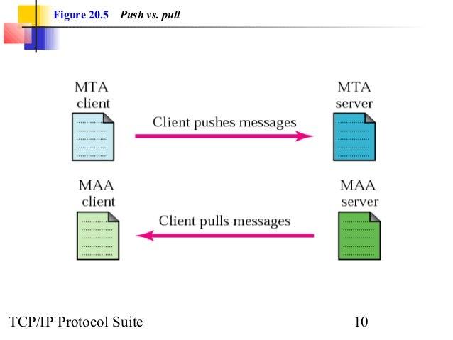 Figure 20.5 Push vs. pull  TCP/IP Protocol Suite 10
