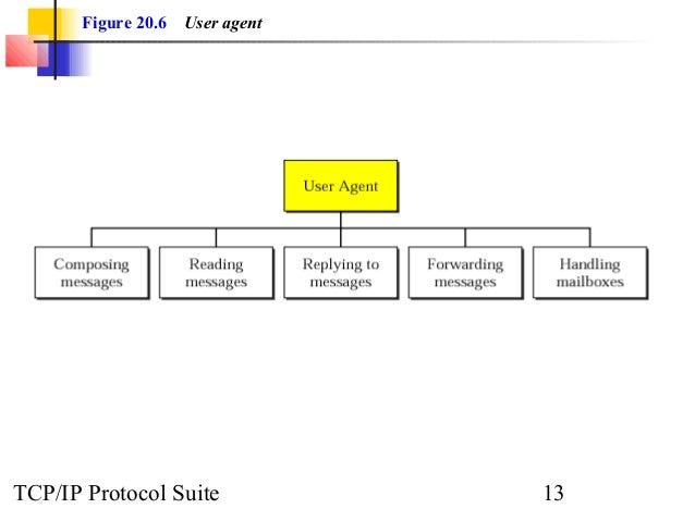 Figure 20.6 User agent  TCP/IP Protocol Suite 13