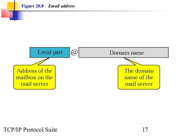 Figure 20.8 Email address  TCP/IP Protocol Suite 17