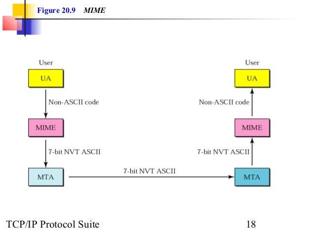Figure 20.9 MIME  TCP/IP Protocol Suite 18