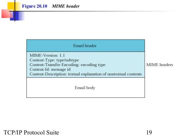 Figure 20.10 MIME header  TCP/IP Protocol Suite 19